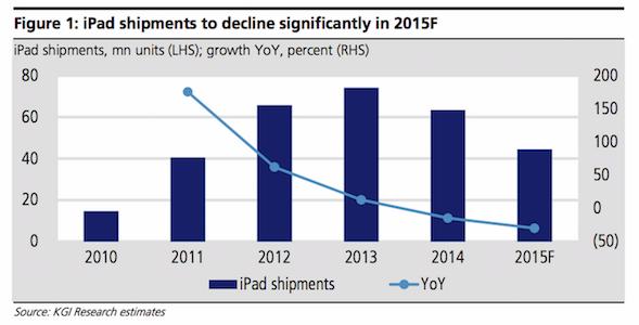 iPad sales peaked in 2013