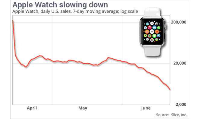apple watch sales slow down