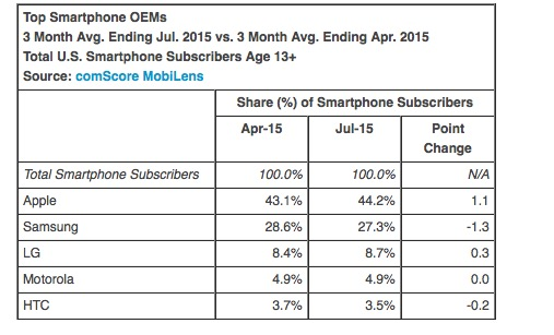 Apple maintains marketshare over Samsung.