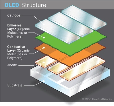 oled-cell