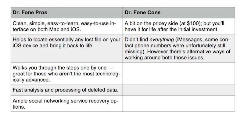 Dr. Fone Pros and Cons