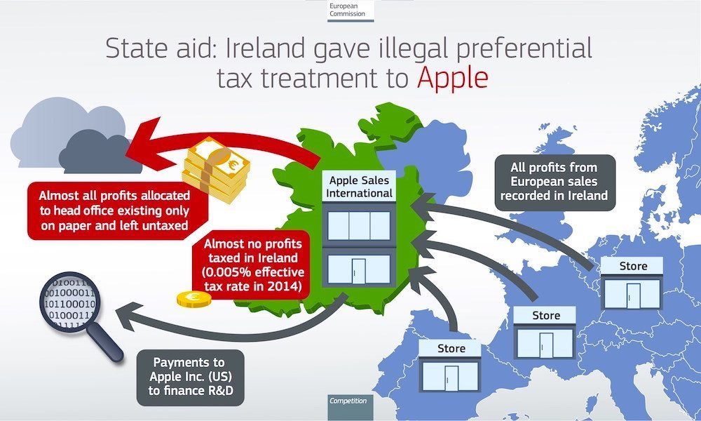 Ireland Prepares to Receive $15 Billion in Back Taxes from Apple