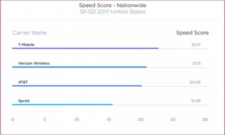 Study Shows T-Mobile Has the Fastest Mobile Data Speeds in the U.S.