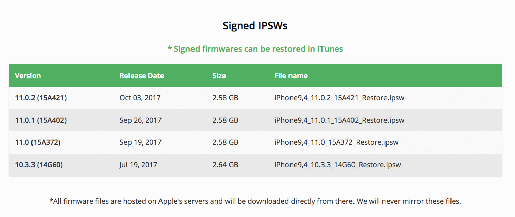 download iOS IPSW file