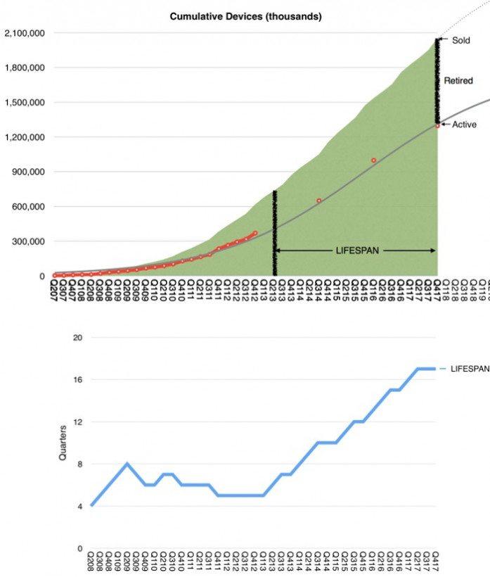 Apple Device Lifespan Graph