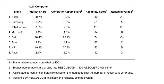 Reliabilityreport