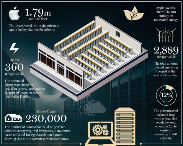 Apple Ireland Data Center Energy