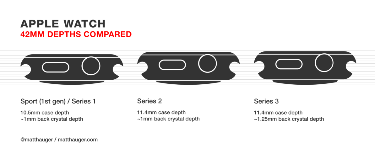 Apple Watch Thickness Comparison Series 1 Series 2 Series 3