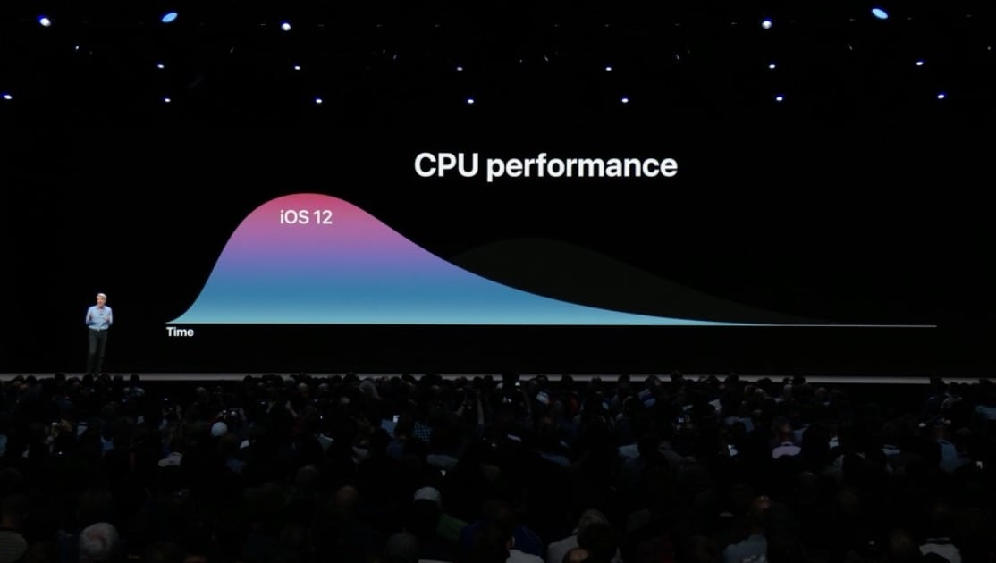 Ios 12 Cpu Performance