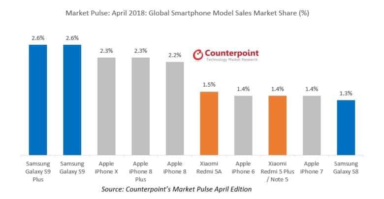 Iphone X Sales April 2018