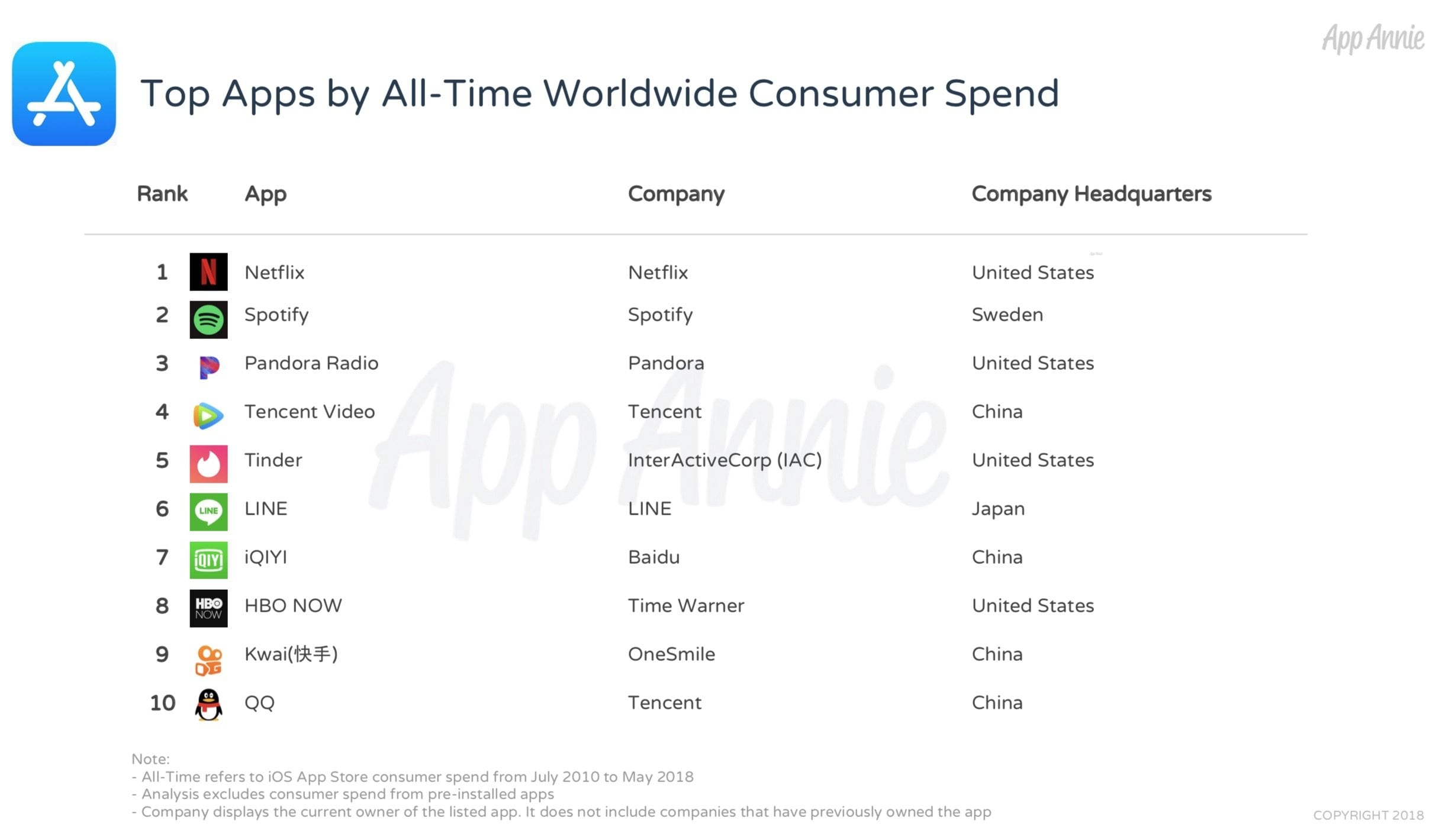 Top Apps By Spending