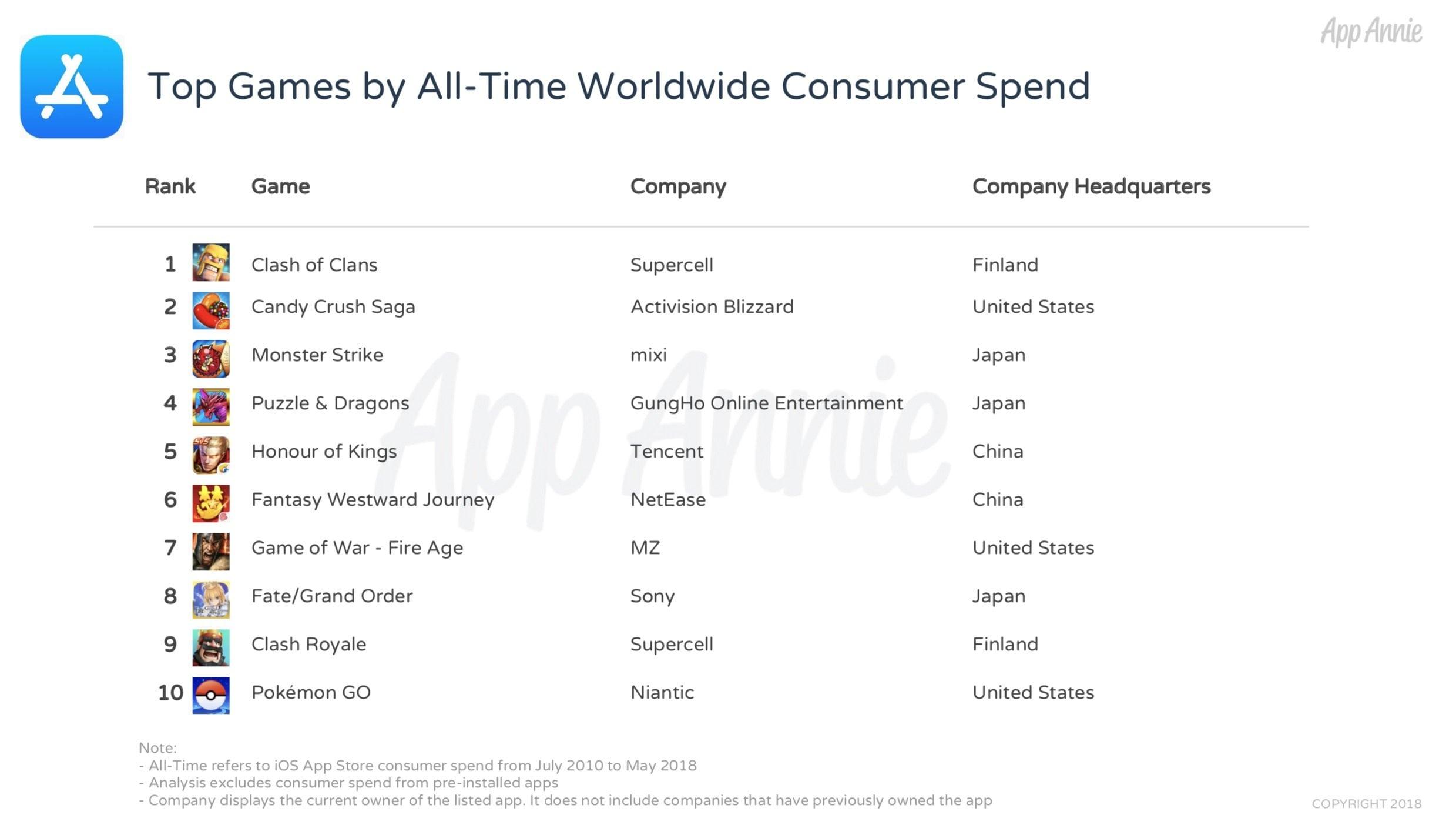 Top Games By Revenue Cs