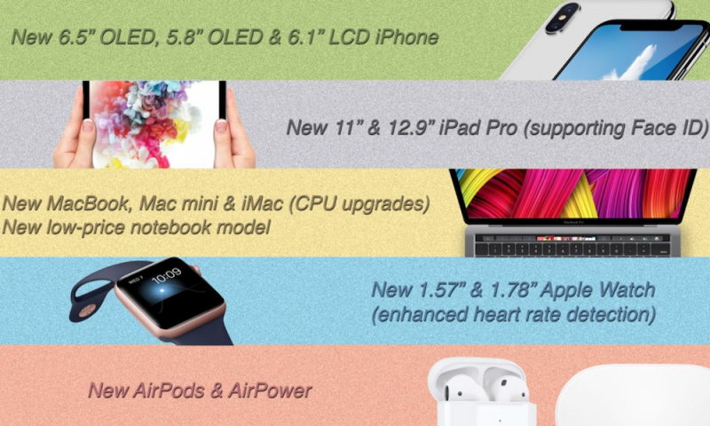 Kuo: Larger Apple Watches, 11″ iPad Pro and New Mac mini Coming Soon