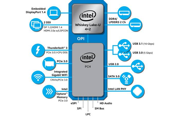 Intel 8thgen U Series Diagram