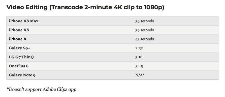 Iphone Xs Speeds Video Transcoding