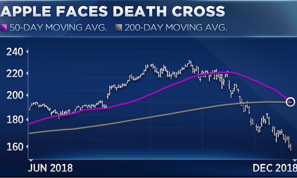 Death Cross Cnbc