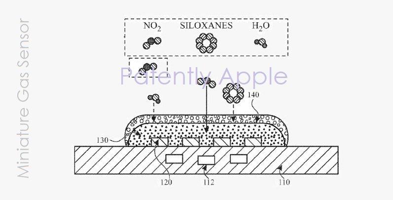 Patently Apple Miniature Gas Sensor