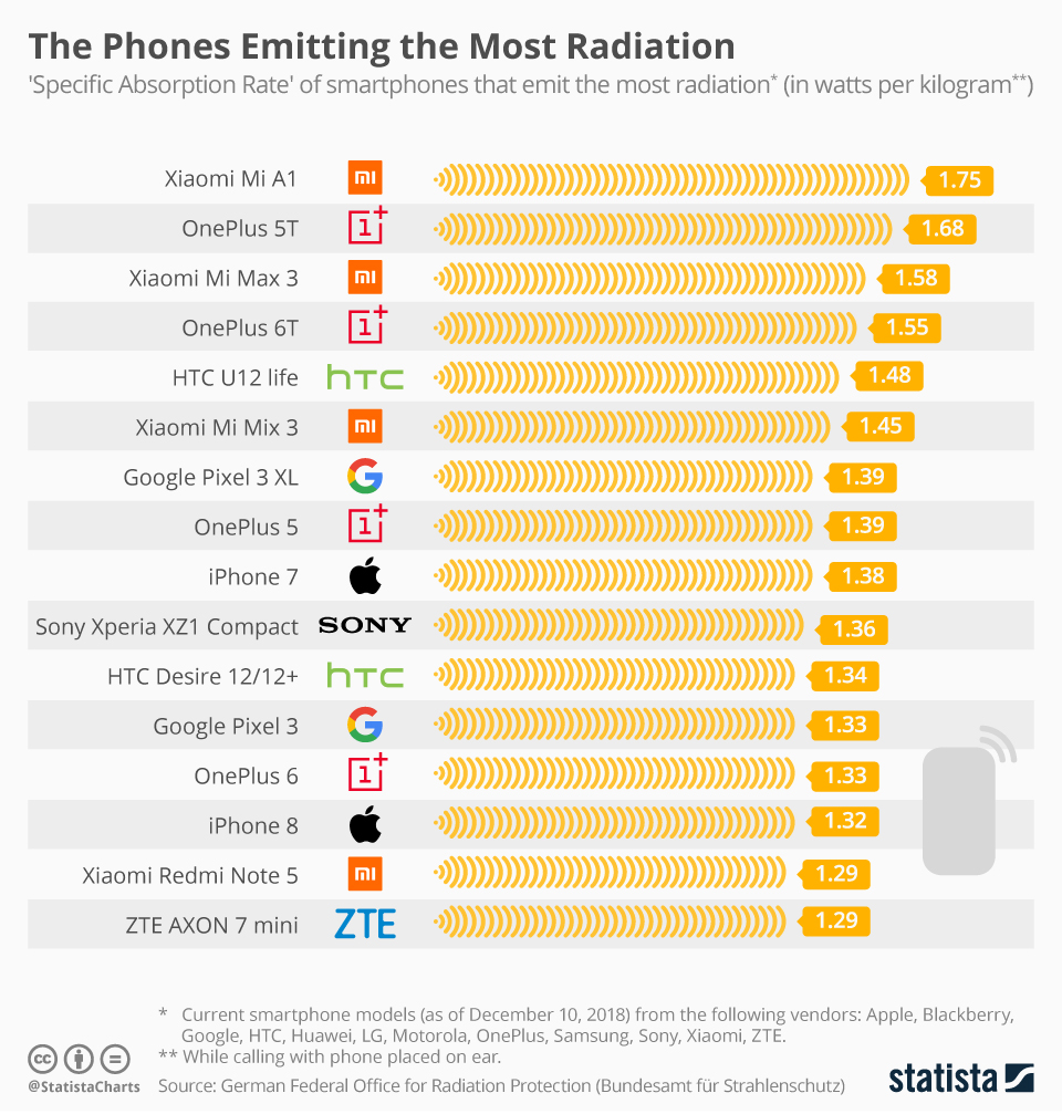 Smartphones That Emit The Most Radiation