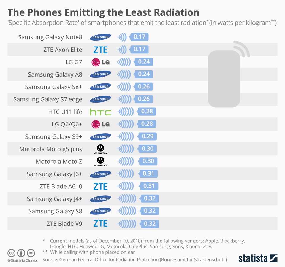 Least Radiation From Smartphones