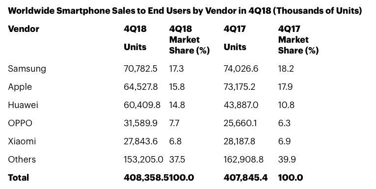 Gartner Smartphone Sales Chart 4q2018