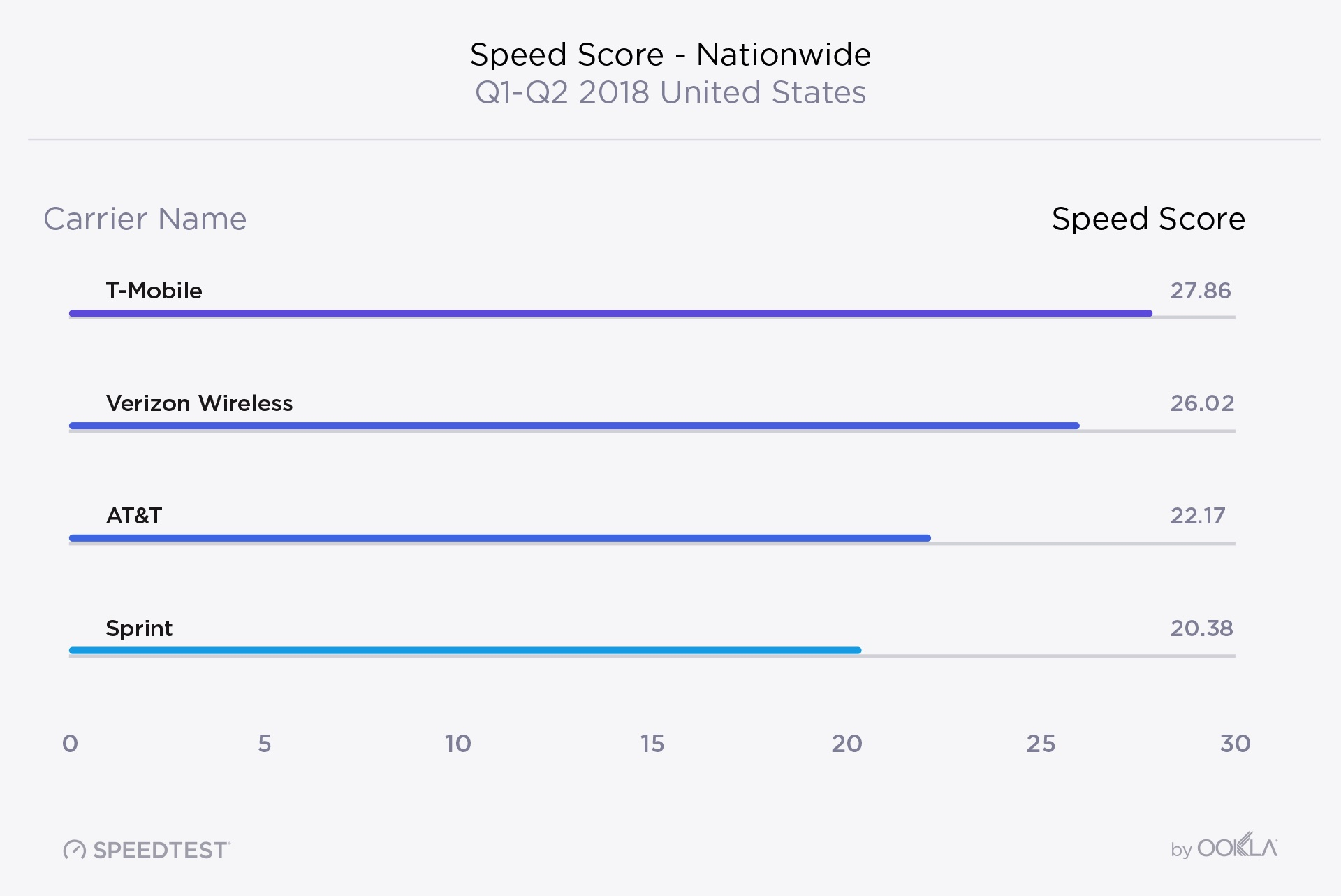 Usa Mobile Speed Score Nationwide