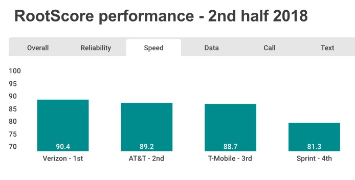 Which Carrier Has the Fastest 4G LTE Data Speeds in the US?