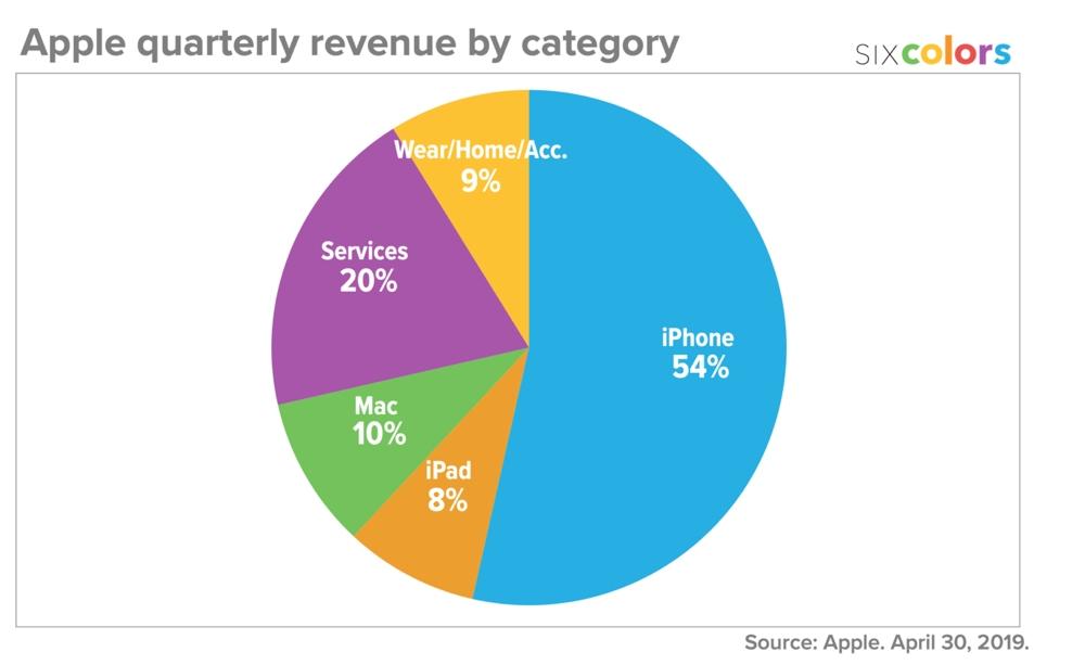Six Colors Apple Financials Q2 2019 Pie Chart