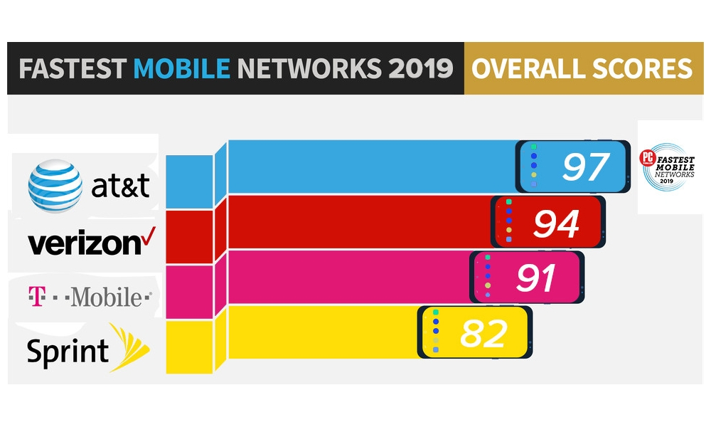 Fastest Mobile Networks 2019