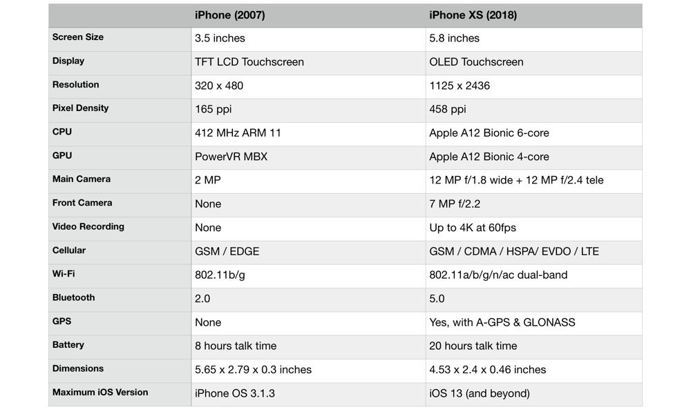 Iphone 2007 Vs Iphone Xs.jpg