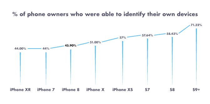 Stats Of Iphone Owners Who Can Identify Their Own Devices