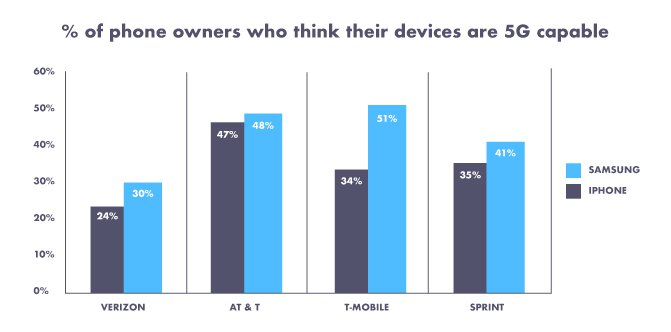 Stats Of Iphone Owners Who Believe Their Phone Is Capable Of 5g