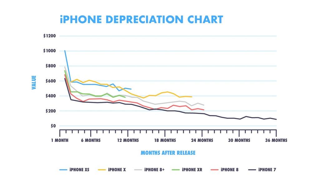iPhone Depreciation