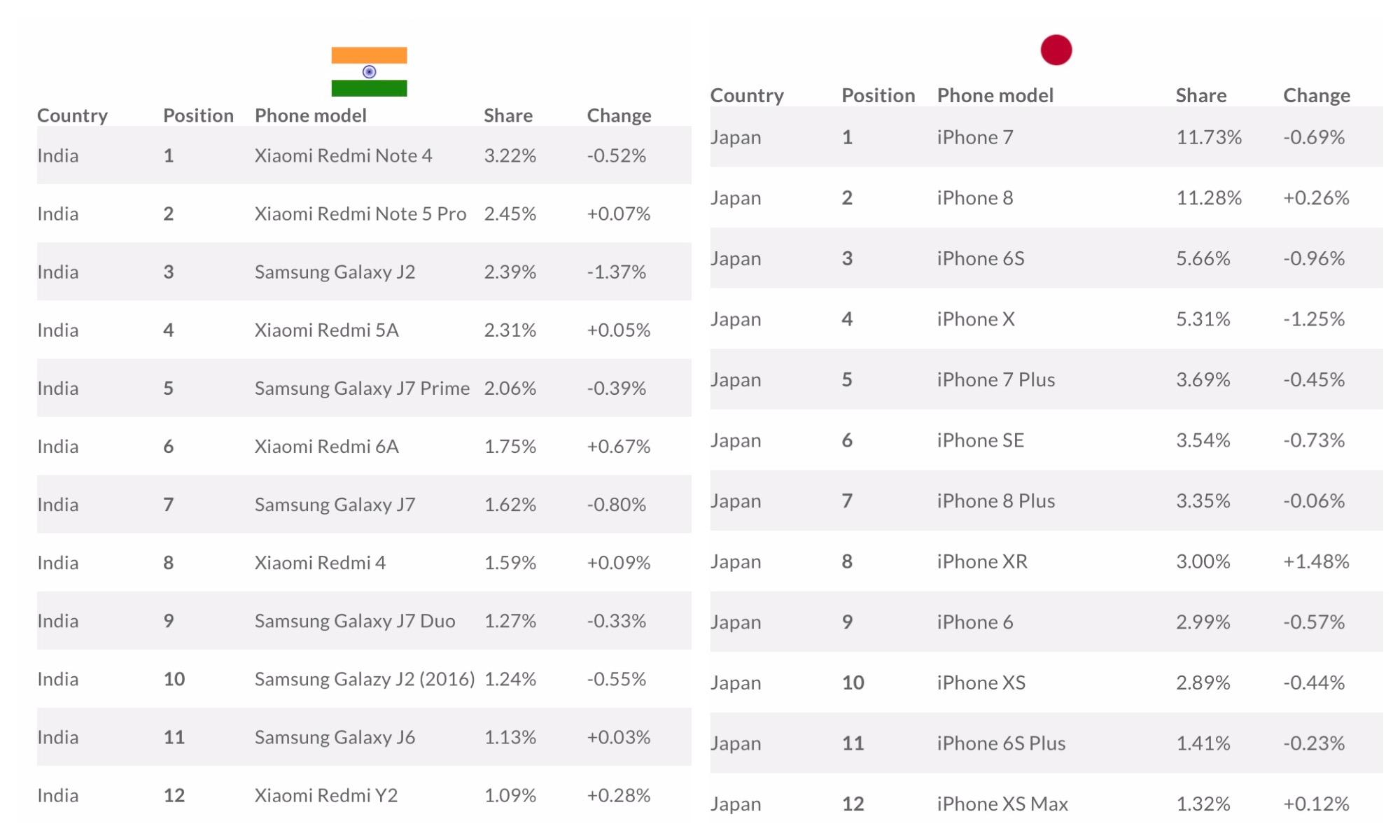 Most Popular Smartphones In The World