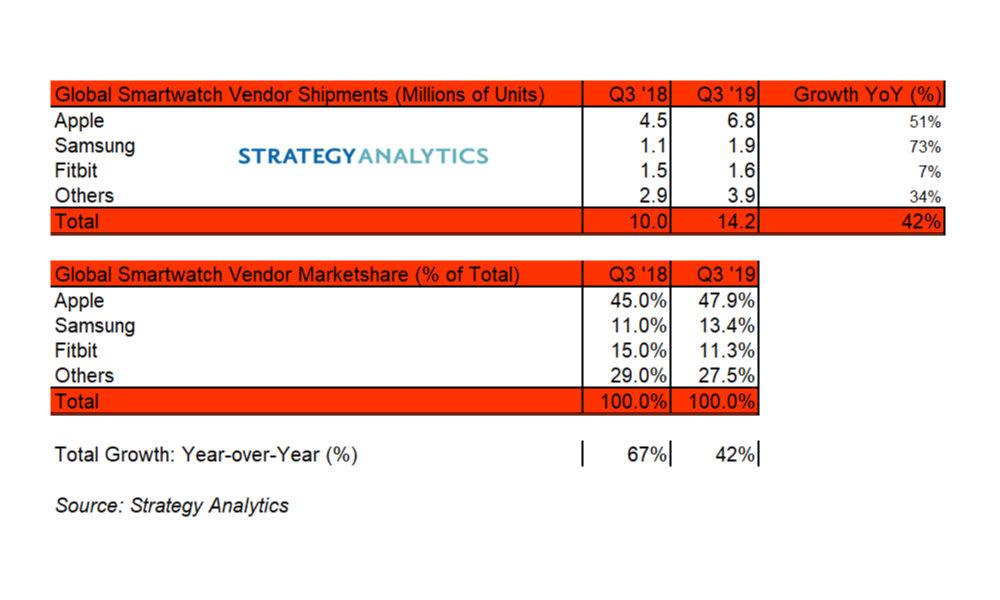 Strategy Analytics Apple Watch Sales Q3 2019