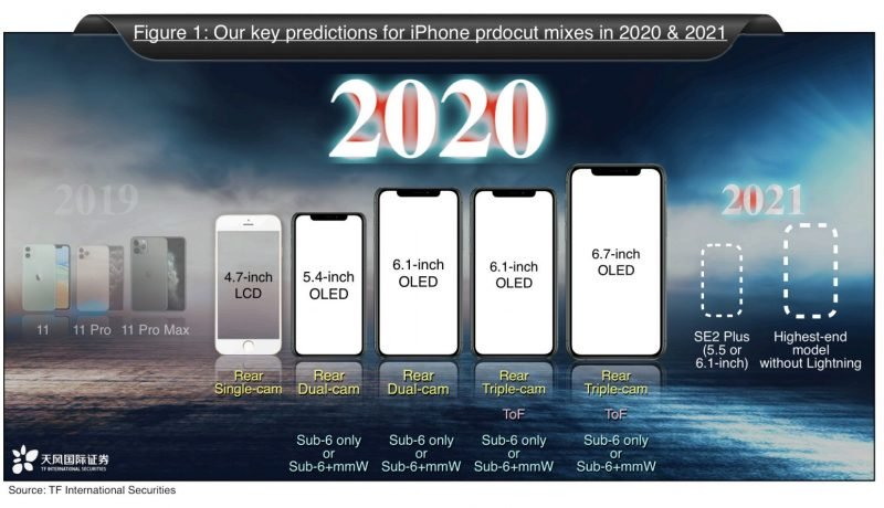 Kuo 2020 iPhone Predictions