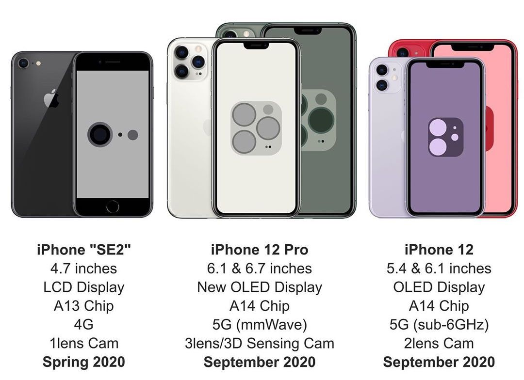 5 New iPhones Coming in 2020