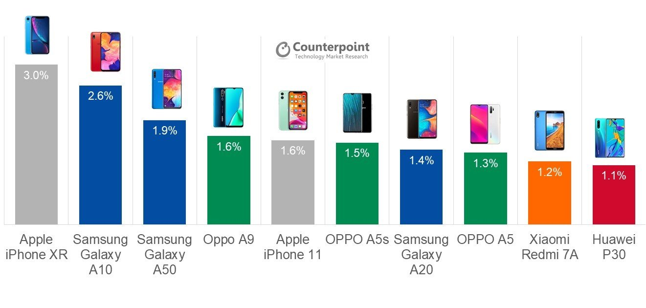 Counterpoint Research iPhone XR Q3 2019