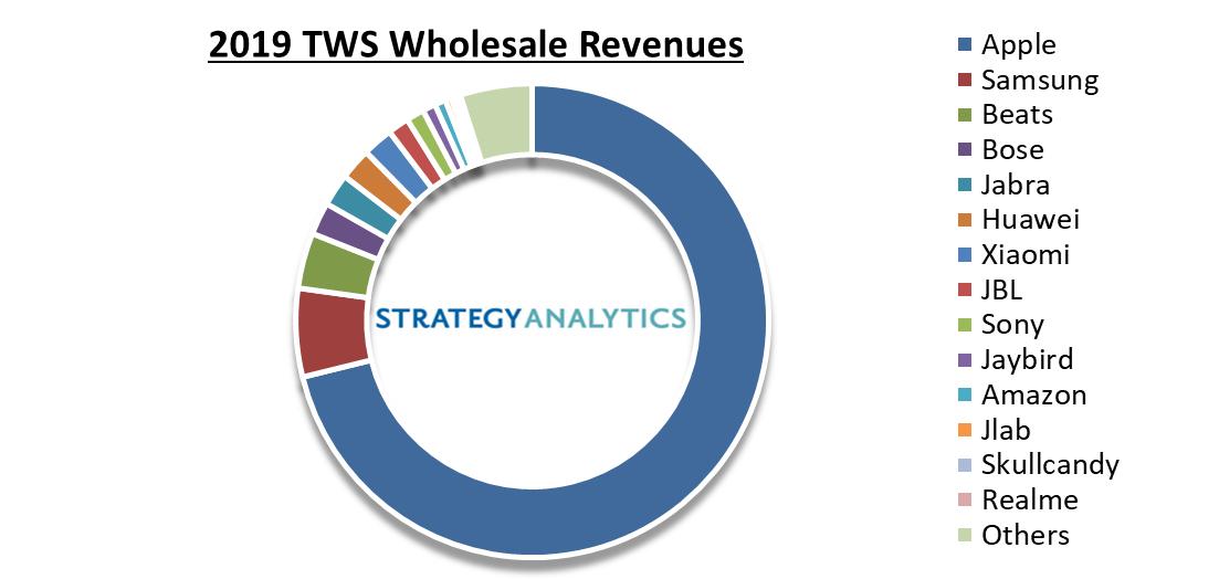 TWS revenues 2019