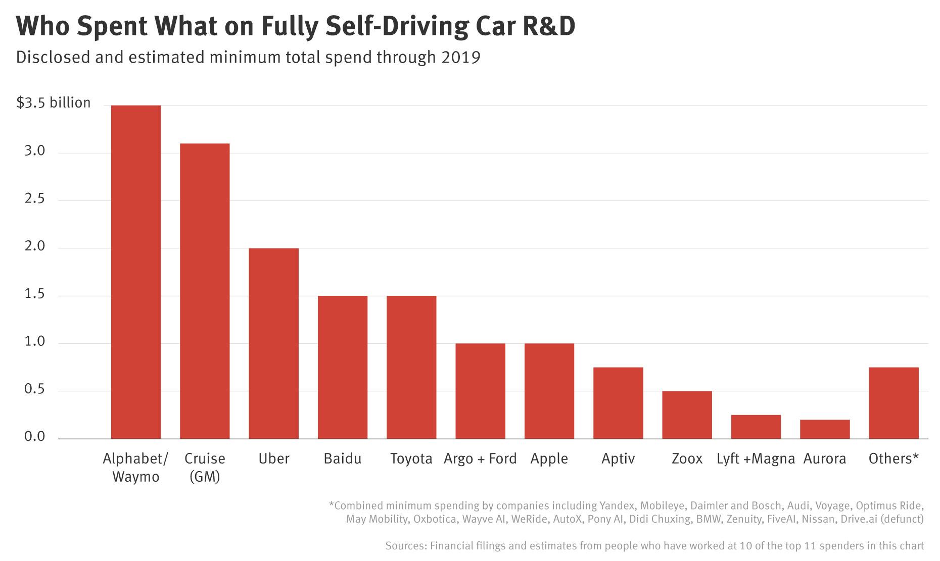 Self-Driving Autonomous Car Spending