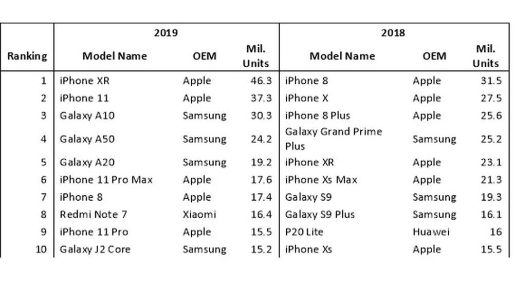 Omdia 2019 vs 2018 Smartphone Sales.jpg