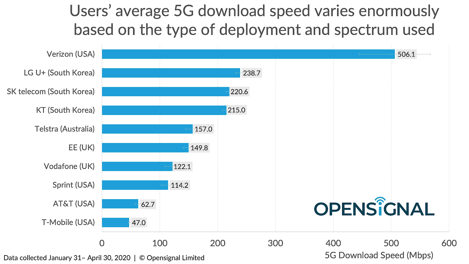 Opensignal 5G carrier comparison
