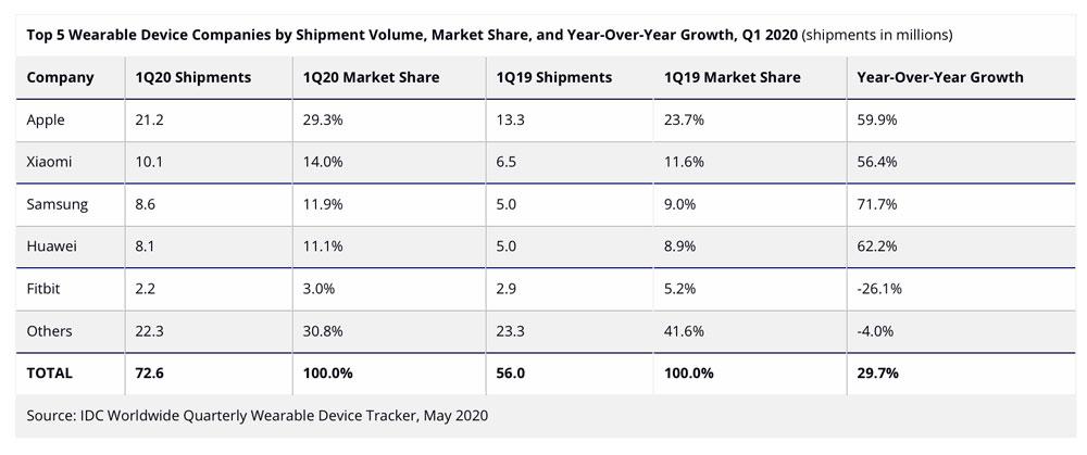 IDC Apple wearables shipments Q1 2020