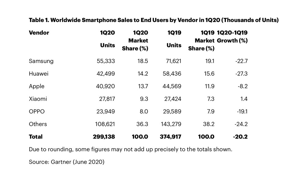 Gartner: Smartphone Sales Fell 20 Percent in Q1