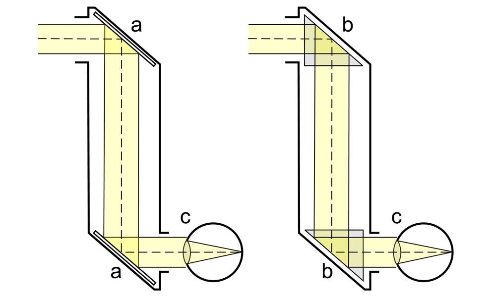 Periscope diagram