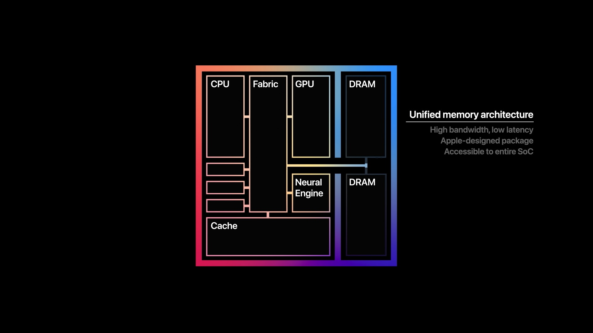 Unified Memory M1