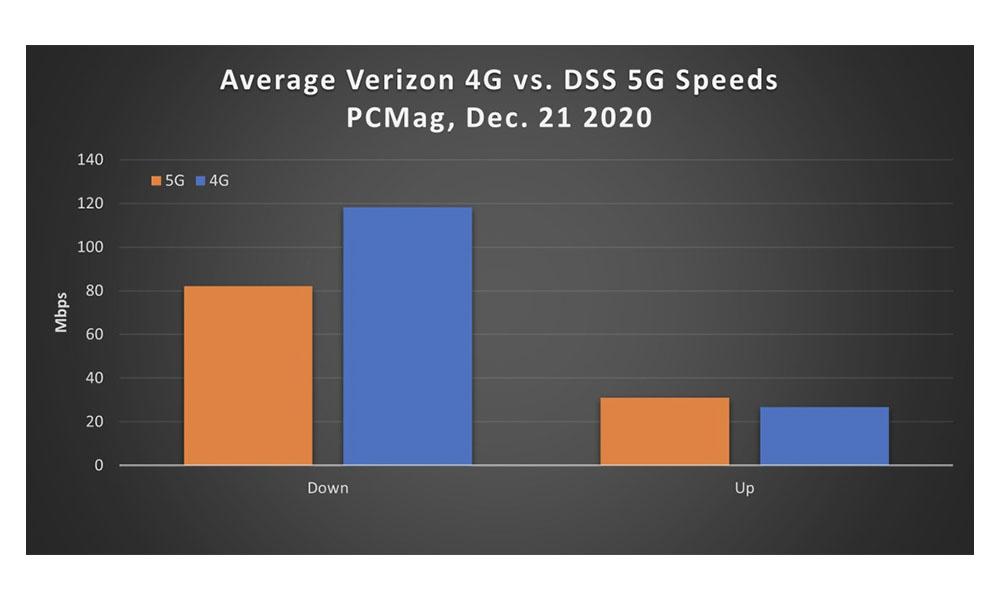 Verizon 4G vs DSS 5G speeds Dec 2020