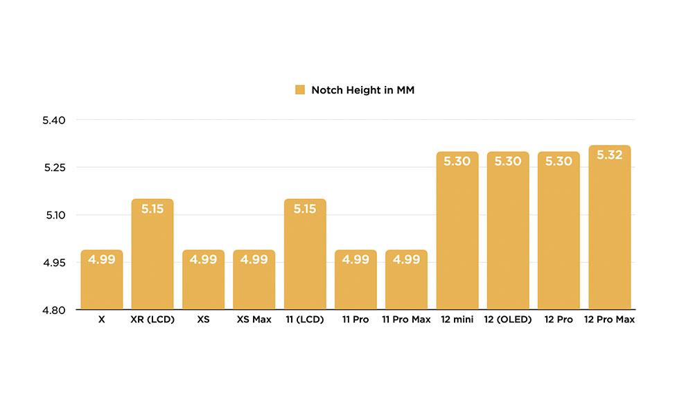 iPhone Notch Height Comparison