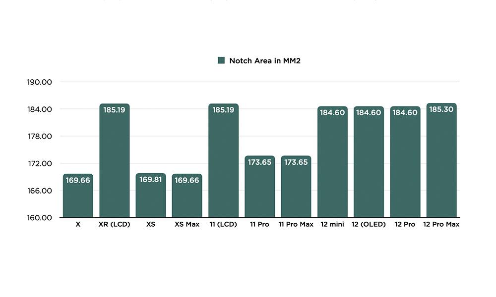 iPhone Notch Area Comparison