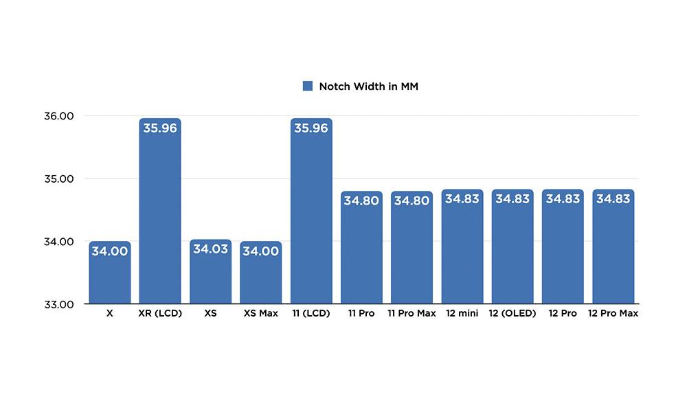 iPhone Notch Width Comparison