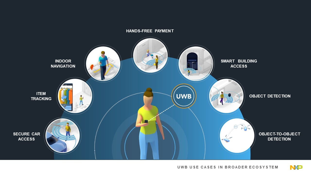 UWB Ultra Wideband Use Cases